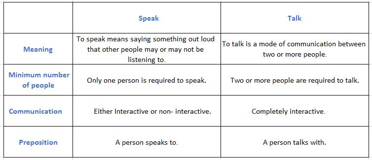 chart3 speak vs talk